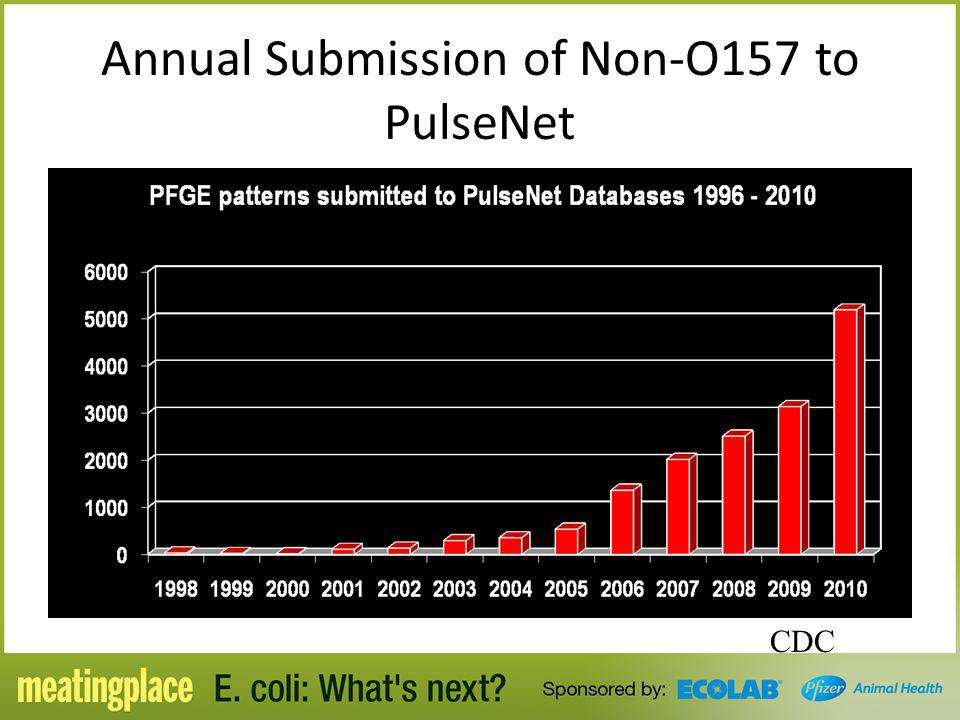 Annual Submission of Non-O157 to PulseNet CDC