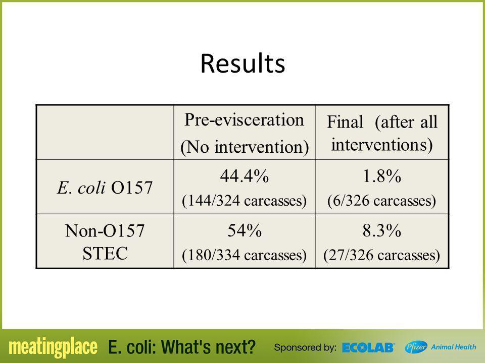 Results Pre-evisceration (No intervention) Final (after all interventions) E. coli O157 44.4% (144/324 carcasses) 1.8% (6/326 carcasses) Non-O157 STEC