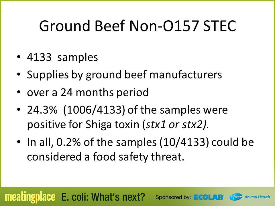 Ground Beef Non-O157 STEC 4133 samples Supplies by ground beef manufacturers over a 24 months period 24.3% (1006/4133) of the samples were positive fo