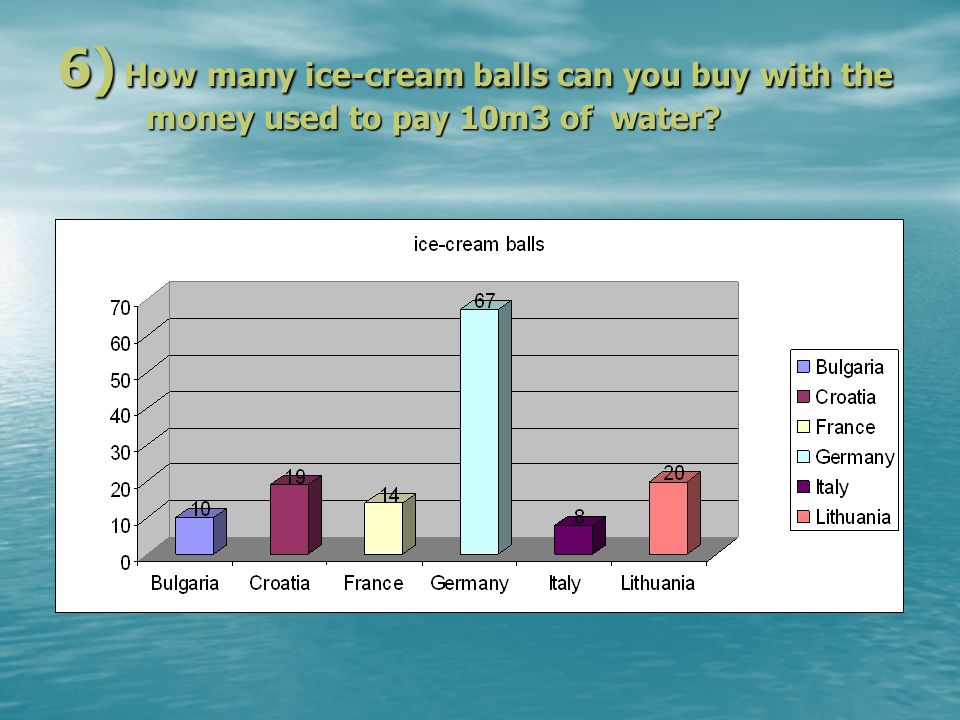 6) How many ice-cream balls can you buy with the money used to pay 10m3 of water