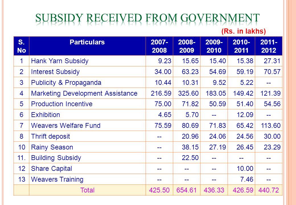 S. No Particulars2007- 2008 2008- 2009 2009- 2010 2010- 2011 2011- 2012 1Hank Yarn Subsidy9.2315.6515.4015.3827.31 2Interest Subsidy34.0063.2354.6959.