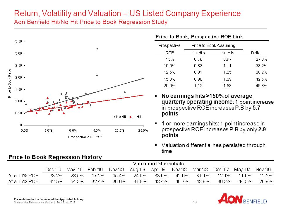 Presentation to the Seminar of the Appointed Actuary State of the Reinsurance Market | Sept 21st, Return, Volatility and Valuation – US Listed Company Experience Aon Benfield Hit/No Hit Price to Book Regression Study No earnings hits >150% of average quarterly operating income: 1 point increase in prospective ROE increases P:B by 5.7 points 1 or more earnings hits: 1 point increase in prospective ROE increases P:B by only 2.9 points Valuation differential has persisted through time