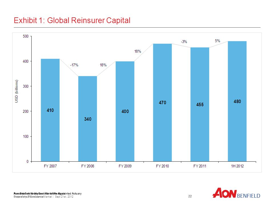 Presentation to the Seminar of the Appointed Actuary State of the Reinsurance Market | Sept 21st, Exhibit 1: Global Reinsurer Capital 22 Aon Benfield Analytics | Market Analysis Proprietary & Confidential
