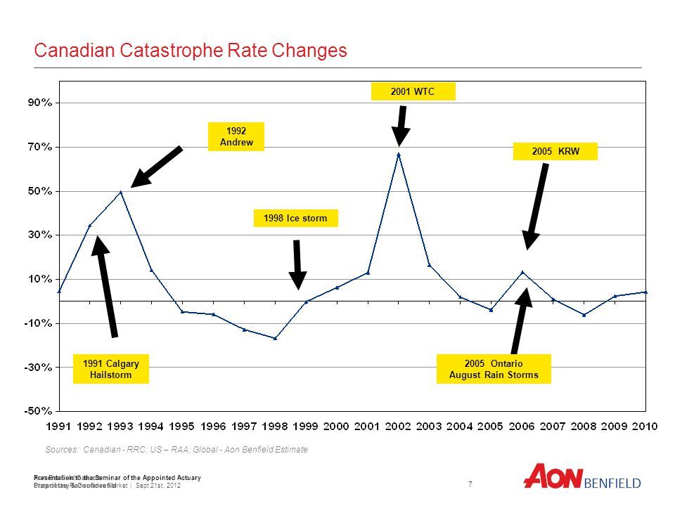 Presentation to the Seminar of the Appointed Actuary State of the Reinsurance Market | Sept 21st, Canadian Catastrophe Rate Changes Aon Benfield Canada Proprietary & Confidential Sources: Canadian - RRC; US – RAA; Global - Aon Benfield Estimate 1991 Calgary Hailstorm 1998 Ice storm 2001 WTC 2005 KRW 1992 Andrew 2005 Ontario August Rain Storms