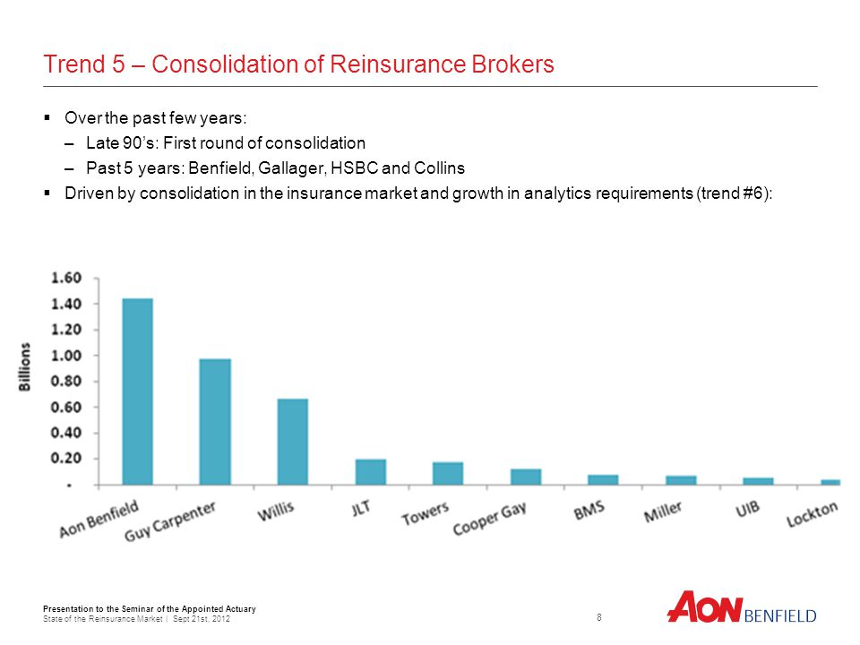 Presentation to the Seminar of the Appointed Actuary State of the Reinsurance Market | Sept 21st, Trend 5 – Consolidation of Reinsurance Brokers Over the past few years: –Late 90s: First round of consolidation –Past 5 years: Benfield, Gallager, HSBC and Collins Driven by consolidation in the insurance market and growth in analytics requirements (trend #6):