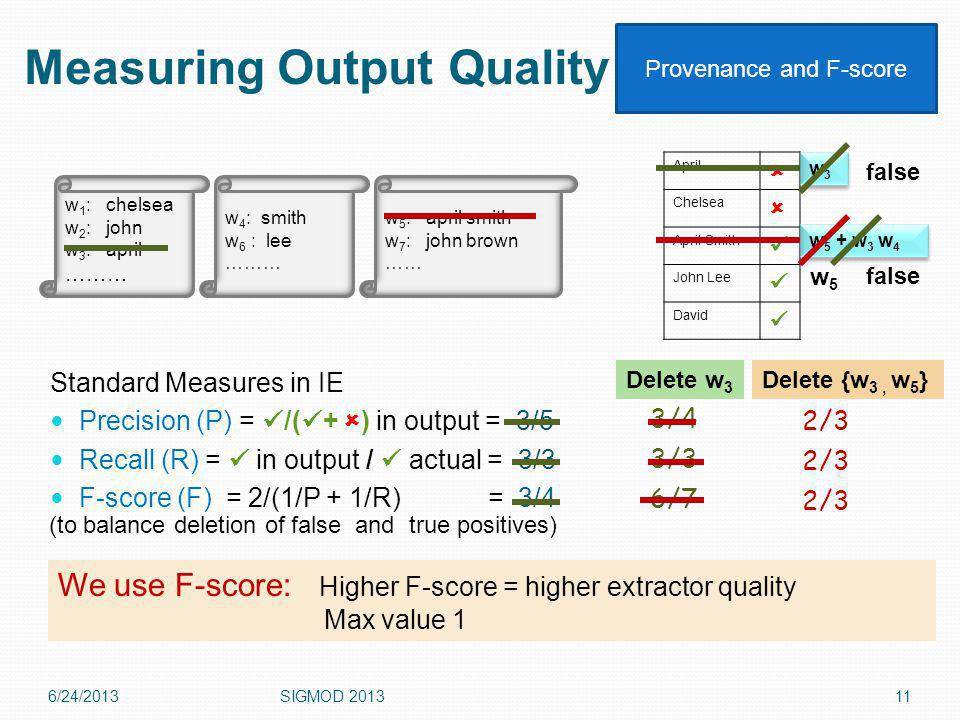 Measuring Output Quality Standard Measures in IE Precision (P) = /( + ) in output = 3/5 Recall (R) = in output / actual = 3/3 F-score (F) = 2/(1/P + 1/R) = 3/4 6/24/2013SIGMOD April Chelsea April Smith John Lee David w 1 : chelsea w 2 : john w 3 : april ……… w 4 : smith w 6 : lee ……… w 5 : april smith w 7 : john brown …… 3/4 6/7 3/3 w 5 + w 3 w 4 w3w3 w3w3 (to balance deletion of false and true positives) 2/3 false w5w5 When entries are deleted, results whose provenance becomes False get deleted We use F-score: Higher F-score = higher extractor quality Max value 1 Delete w 3 Delete {w 3, w 5 } Provenance and F-score