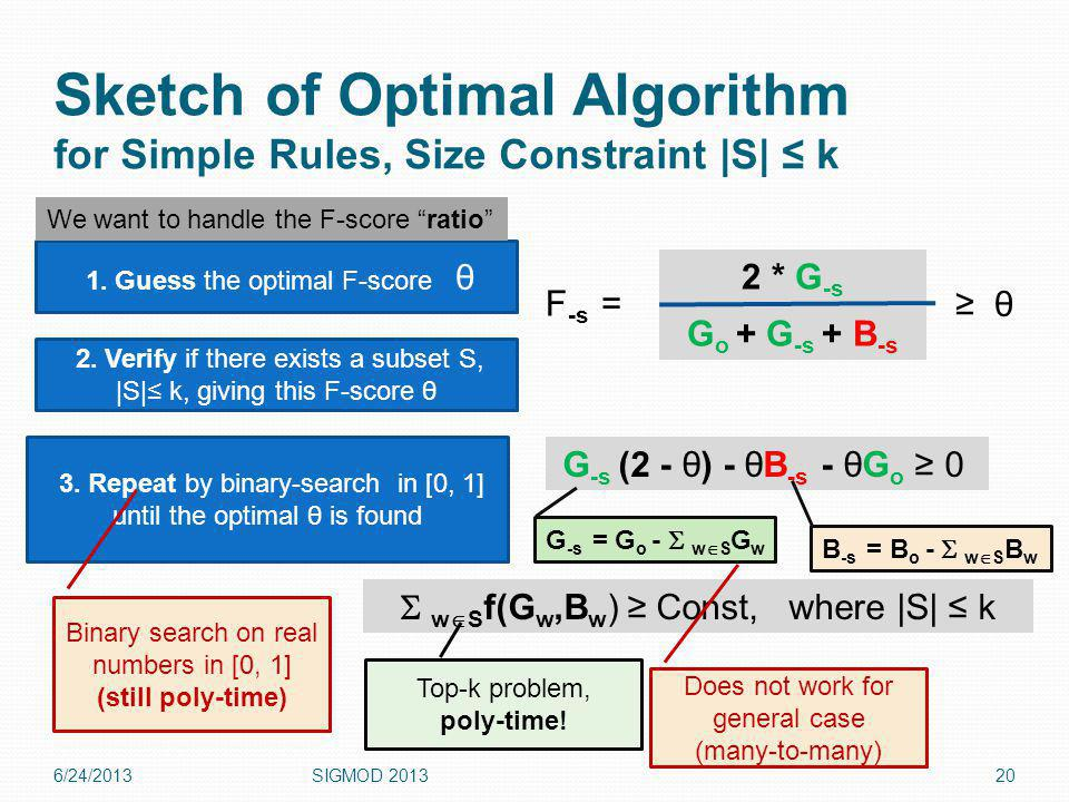 Sketch of Optimal Algorithm for Simple Rules, Size Constraint |S| k 6/24/2013SIGMOD