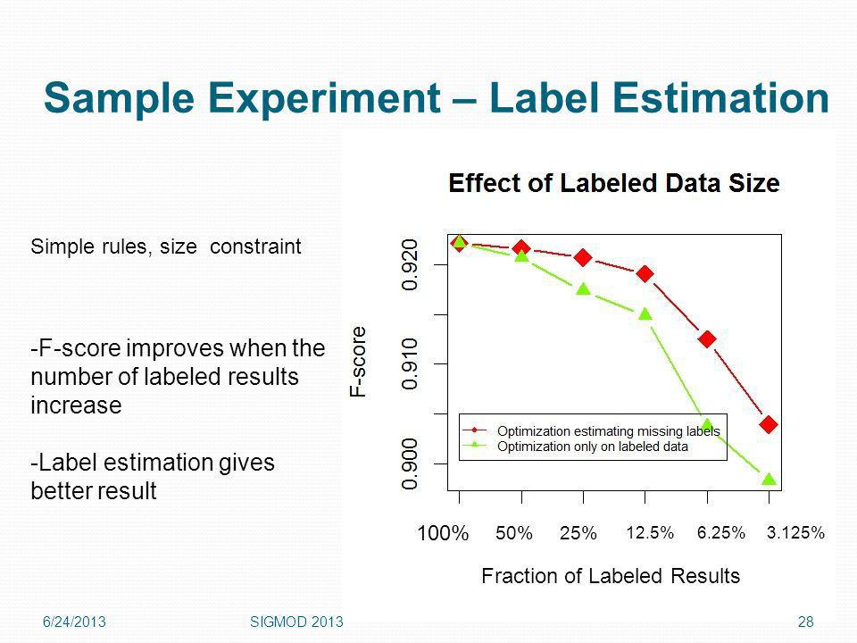 Sample Experiment – Label Estimation 6/24/2013SIGMOD Simple rules, size constraint -F-score improves when the number of labeled results increase -Label estimation gives better result Fraction of Labeled Results 100% 50%25% 12.5%6.25%3.125%