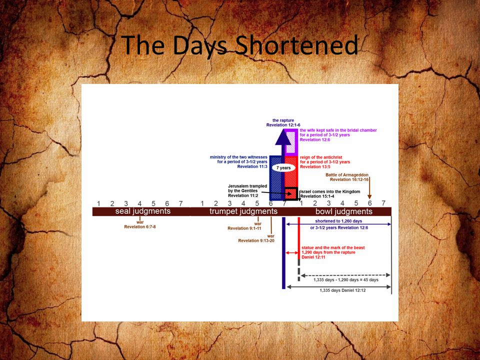 The Days Shortened