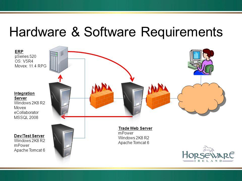 Hardware & Software Requirements ERP pSeries 520 OS: V5R4 Movex: 11.4 RPG Integration Server Windows 2K8 R2 Movex eCollaborator MSSQL 2008 Dev/Test Se