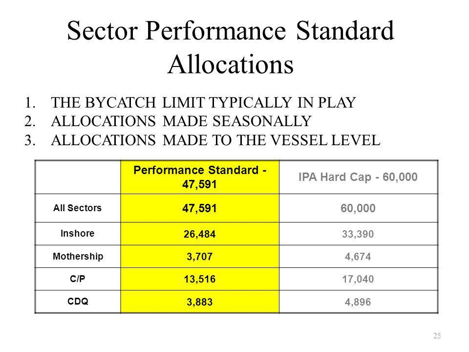 25 Sector Performance Standard Allocations 1.THE BYCATCH LIMIT TYPICALLY IN PLAY 2.ALLOCATIONS MADE SEASONALLY 3.ALLOCATIONS MADE TO THE VESSEL LEVEL Performance Standard - 47,591 IPA Hard Cap - 60,000 All Sectors 47,59160,000 Inshore 26,48433,390 Mothership 3,7074,674 C/P 13,51617,040 CDQ 3,8834,896