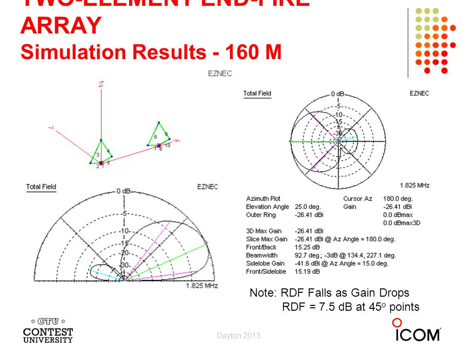 TWO-ELEMENT END-FIRE ARRAY Simulation Results - 160 M RDF 10.7 dB Gain -26.4 dBi F/B 15.2 dB Note: RDF Falls as Gain Drops RDF = 7.5 dB at 45 o points