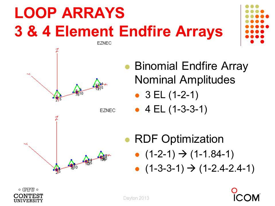 LOOP ARRAYS 3 & 4 Element Endfire Arrays Binomial Endfire Array Nominal Amplitudes 3 EL (1-2-1) 4 EL (1-3-3-1) RDF Optimization (1-2-1) (1-1.84-1) (1-
