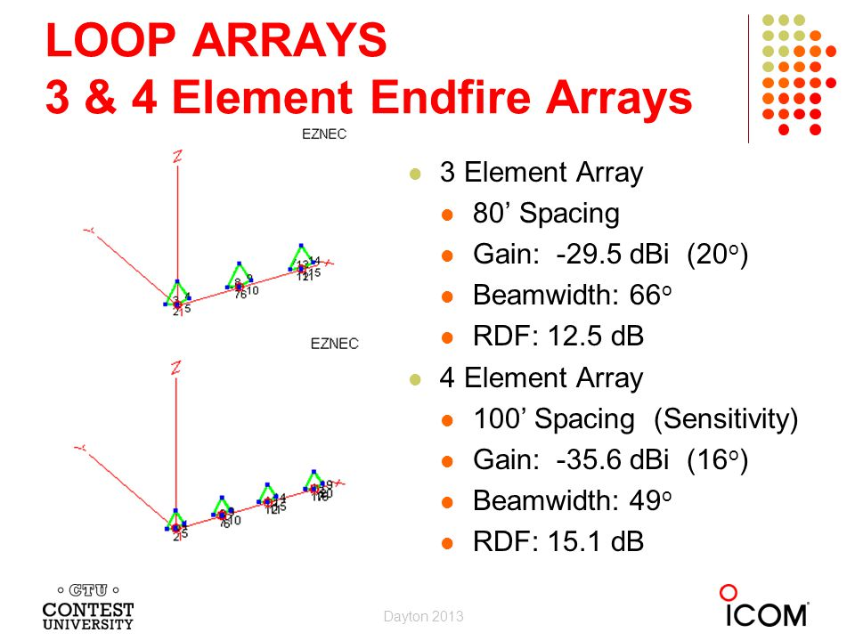 LOOP ARRAYS 3 & 4 Element Endfire Arrays 3 Element Array 80 Spacing Gain: -29.5 dBi (20 o ) Beamwidth: 66 o RDF: 12.5 dB 4 Element Array 100 Spacing (