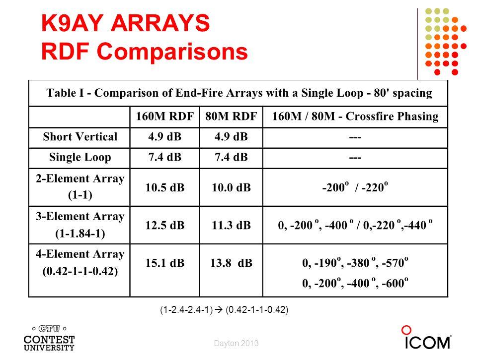 K9AY ARRAYS RDF Comparisons (1-2.4-2.4-1) (0.42-1-1-0.42) Dayton 2013