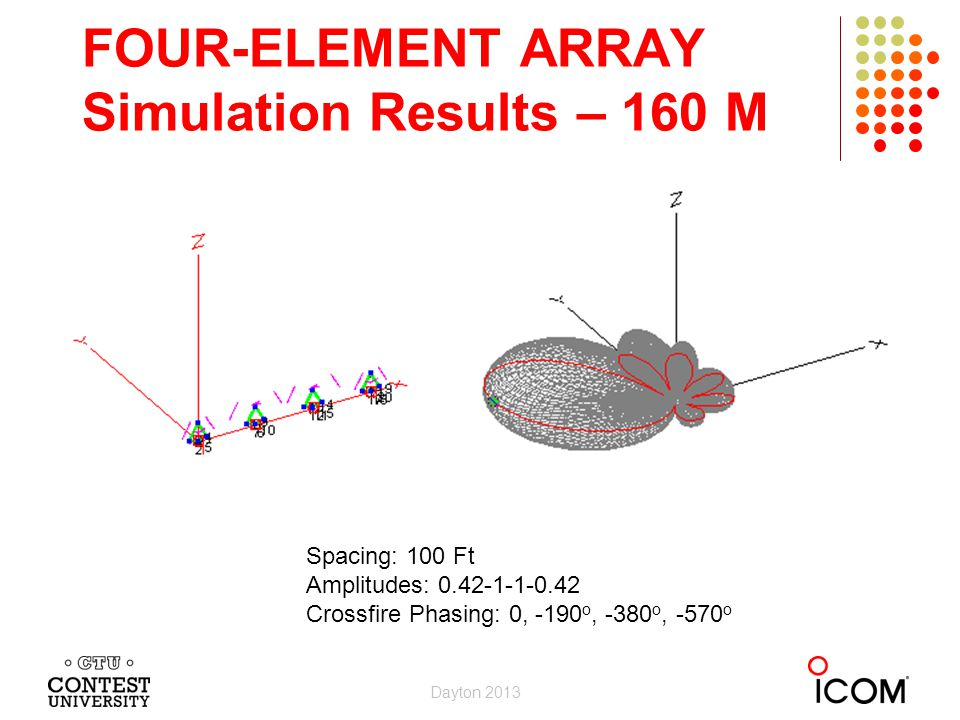 FOUR-ELEMENT ARRAY Simulation Results – 160 M Dayton 2013 Spacing: 100 Ft Amplitudes: 0.42-1-1-0.42 Crossfire Phasing: 0, -190 o, -380 o, -570 o