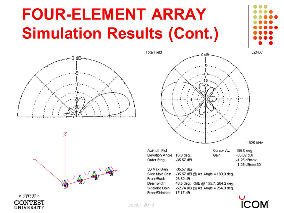 FOUR-ELEMENT ARRAY Simulation Results (Cont.) Dayton 2013