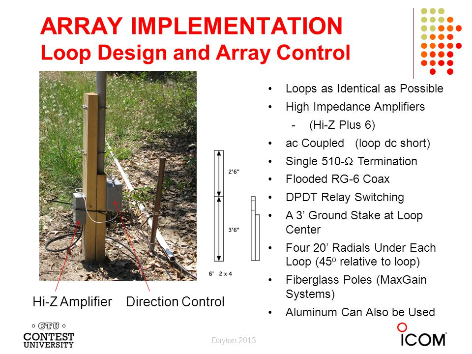 ARRAY IMPLEMENTATION Loop Design and Array Control Loop Support, Direction Control Box, Hi-Z Amplifier Loops as Identical as Possible High Impedance Amplifiers -(Hi-Z Plus 6) ac Coupled (loop dc short) Single 510- Termination Flooded RG-6 Coax DPDT Relay Switching A 3 Ground Stake at Loop Center Four 20 Radials Under Each Loop (45 o relative to loop) Fiberglass Poles (MaxGain Systems) Aluminum Can Also be Used Hi-Z Amplifier Direction Control Dayton 2013