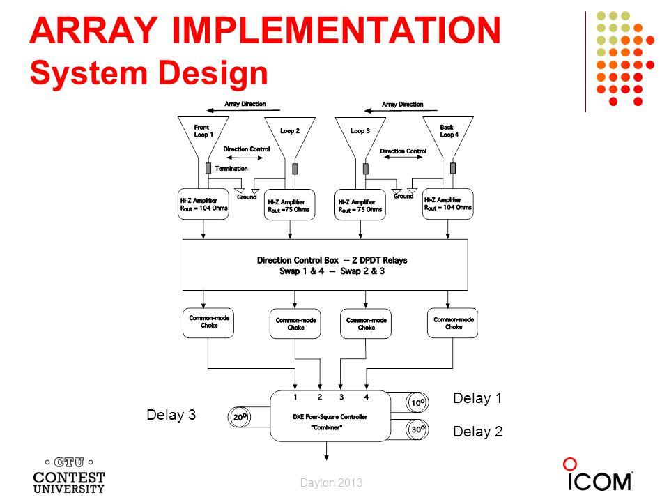 ARRAY IMPLEMENTATION System Design Delay 3 Delay 2 Delay 1 Dayton 2013
