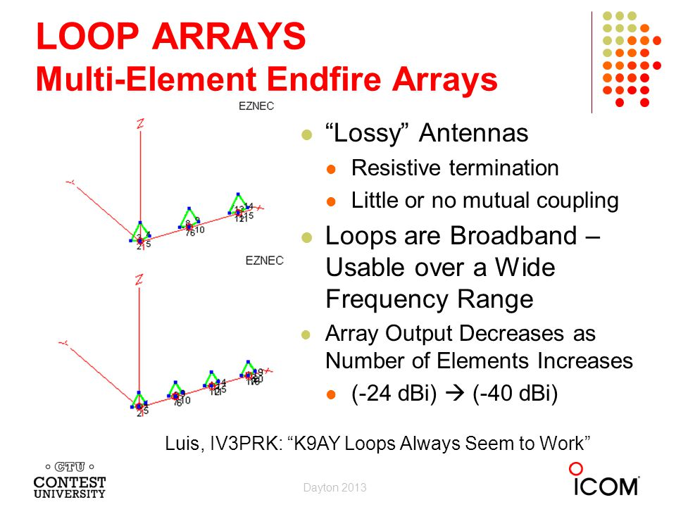LOOP ARRAYS Multi-Element Endfire Arrays Lossy Antennas Resistive termination Little or no mutual coupling Loops are Broadband – Usable over a Wide Frequency Range Array Output Decreases as Number of Elements Increases (-24 dBi) (-40 dBi) Luis, IV3PRK: K9AY Loops Always Seem to Work Dayton 2013