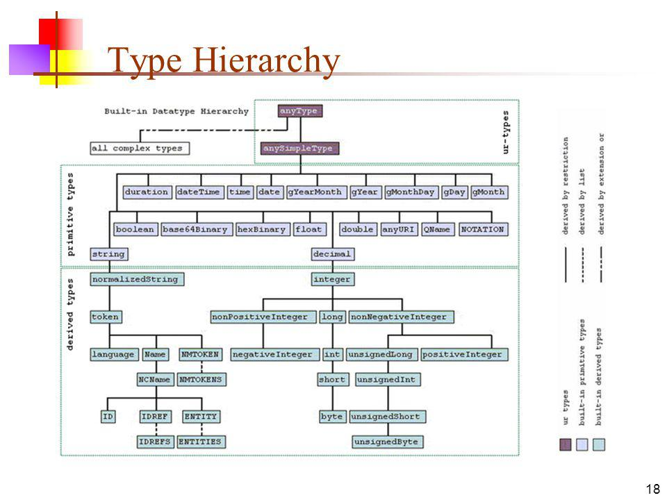 Type Hierarchy 18
