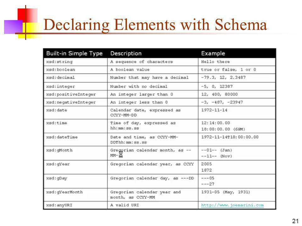 Declaring Elements with Schema 21