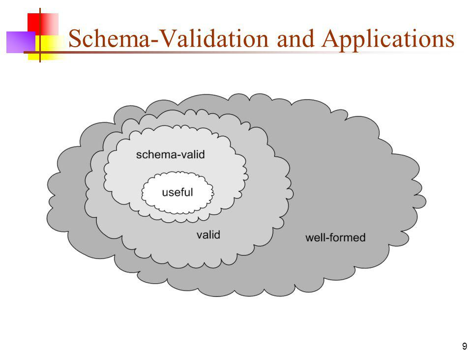 Schema-Validation and Applications 9