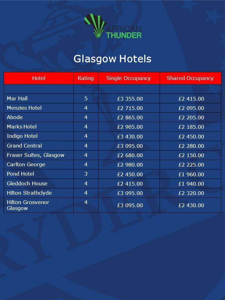Glasgow Hotels HotelRatingSingle OccupancyShared Occupancy Mar Hall5 £3 355.00 £2 415.00 Menzies Hotel4 £2 715.00 £2 095.00 Abode4 £2 865.00 £2 205.00 Marks Hotel4 £2 905.00 £2 185.00 Indigo Hotel4 £3 430.00 £2 450.00 Grand Central4 £3 095.00 £2 280.00 Fraser Suites, Glasgow4 £2 680.00 £2 150.00 Carlton George4 £2 980.00 £2 225.00 Pond Hotel3 £2 450.00 £1 960.00 Gleddoch House4 £2 415.00 £1 940.00 Hilton Strathclyde4 £3 095.00 £2 320.00 Hilton Grosvenor Glasgow 4 £3 095.00 £2 430.00