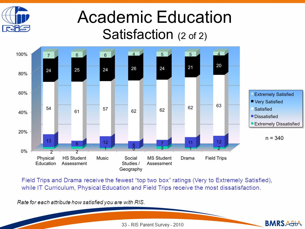 Academic Education Satisfaction (2 of 2) Rate for each attribute how satisfied you are with RIS. 33 - RIS Parent Survey - 2010 Field Trips and Drama r