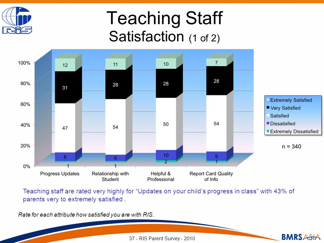 Teaching Staff Satisfaction (1 of 2) Rate for each attribute how satisfied you are with RIS. 37 - RIS Parent Survey - 2010 Teaching staff are rated ve