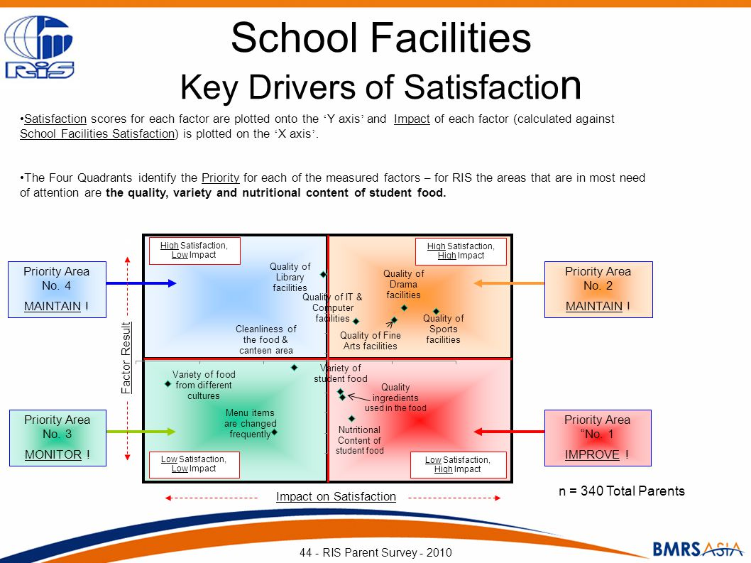 Impact on Satisfaction Factor Result High Satisfaction, High Impact Low Hig h LowHigh High Satisfaction, Low Impact Priority Area No. 2 MAINTAIN ! Pri