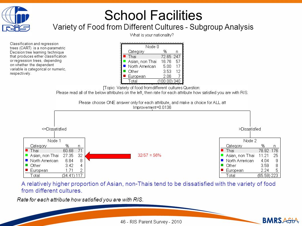 School Facilities Variety of Food from Different Cultures - Subgroup Analysis Rate for each attribute how satisfied you are with RIS. 46 - RIS Parent