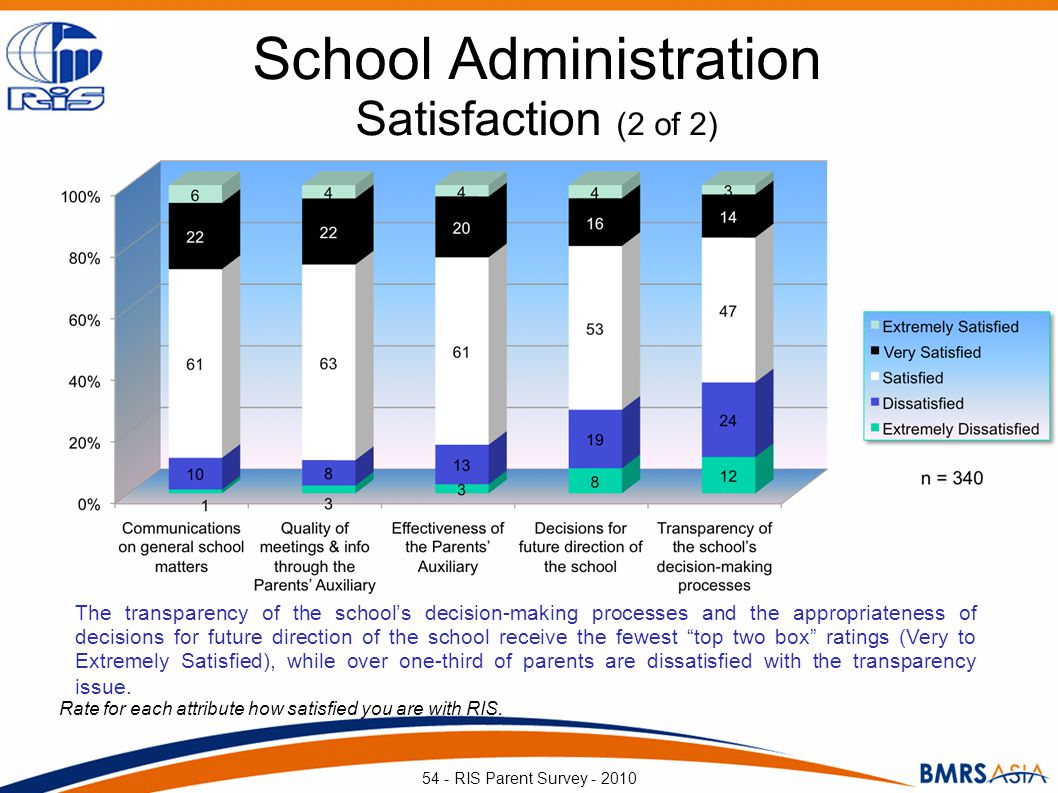 School Administration Satisfaction (2 of 2) Rate for each attribute how satisfied you are with RIS. 54 - RIS Parent Survey - 2010 The transparency of