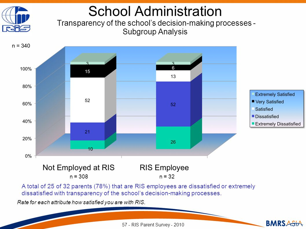 School Administration Transparency of the schools decision-making processes - Subgroup Analysis Rate for each attribute how satisfied you are with RIS