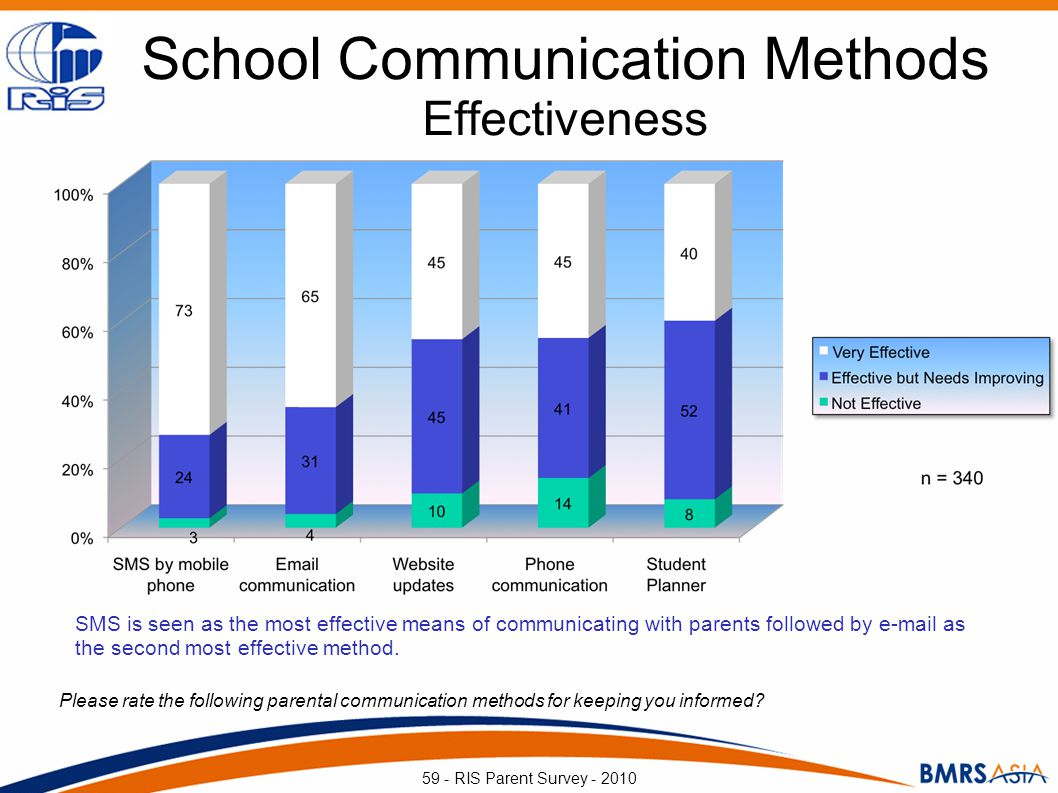 Please rate the following parental communication methods for keeping you informed? 59 - RIS Parent Survey - 2010 SMS is seen as the most effective mea