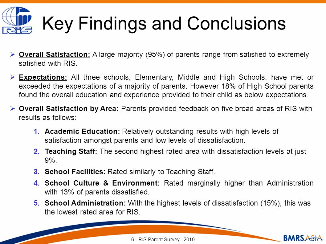 School Culture & Environment Satisfaction with Attributes