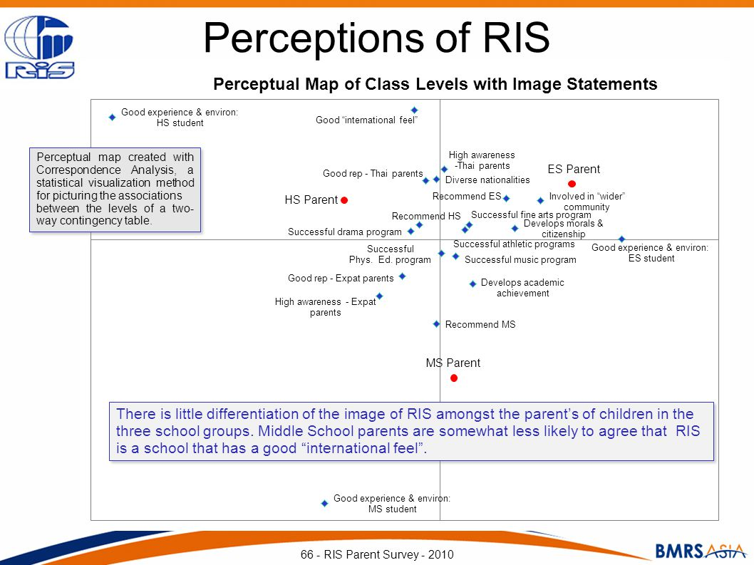 Perceptions of RIS 66 - RIS Parent Survey - 2010 There is little differentiation of the image of RIS amongst the parents of children in the three scho