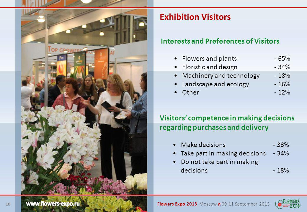 Interests and Preferences of Visitors Flowers and plants - 65% Floristic and design - 34% Machinery and technology- 18% Landscape and ecology- 16% Other- 12% Visitors competence in making decisions regarding purchases and delivery Make decisions - 38% Take part in making decisions- 34% Do not take part in making decisions- 18% 10 Flowers Expo 2013 Moscow ¤ 09-11 September 2013 Exhibition Visitors