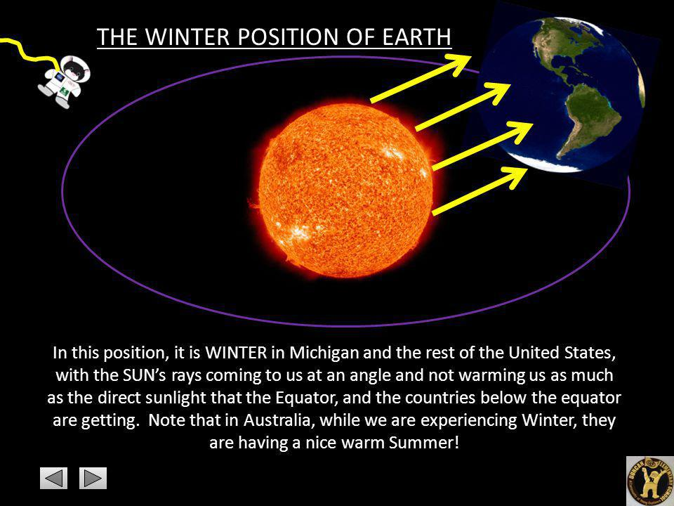 In this position, it is WINTER in Michigan and the rest of the United States, with the SUNs rays coming to us at an angle and not warming us as much a