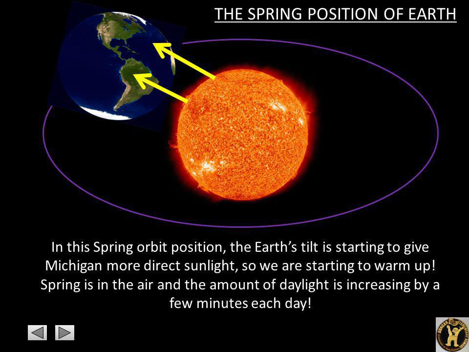 In this Spring orbit position, the Earths tilt is starting to give Michigan more direct sunlight, so we are starting to warm up! Spring is in the air