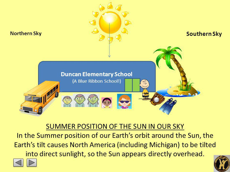 SUMMER POSITION OF THE SUN IN OUR SKY In the Summer position of our Earths orbit around the Sun, the Earths tilt causes North America (including Michi
