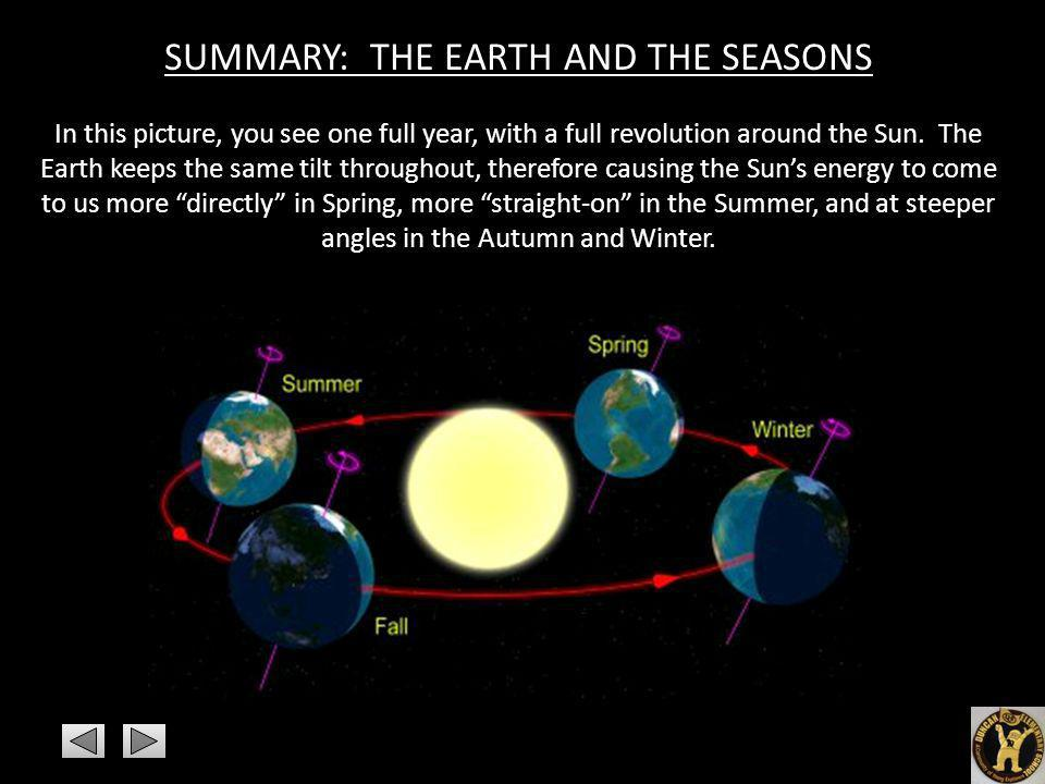 SUMMARY: THE EARTH AND THE SEASONS In this picture, you see one full year, with a full revolution around the Sun. The Earth keeps the same tilt throug