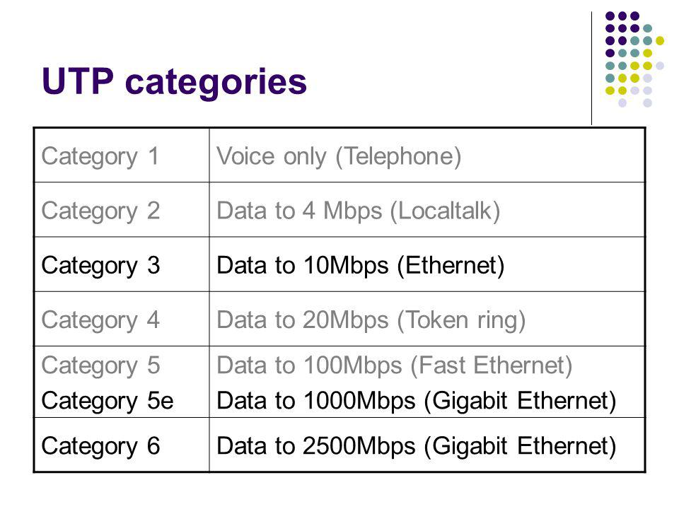UTP categories Category 1Voice only (Telephone) Category 2Data to 4 Mbps (Localtalk) Category 3Data to 10Mbps (Ethernet) Category 4Data to 20Mbps (Tok