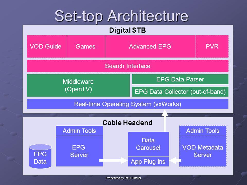 Presented by Paul Finster Set-top Architecture Digital STB Cable Headend EPG Server EPG Data Collector (out-of-band) Data Carousel Advanced EPG EPG Da