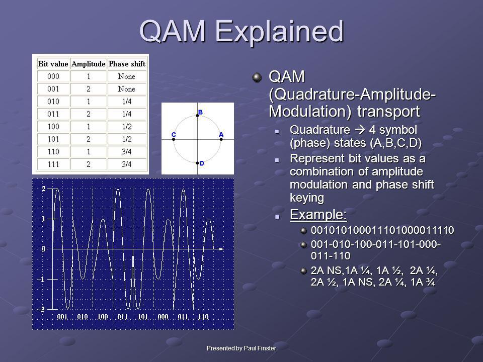 Presented by Paul Finster QAM Explained QAM (Quadrature-Amplitude- Modulation) transport Quadrature 4 symbol (phase) states (A,B,C,D) Represent bit va