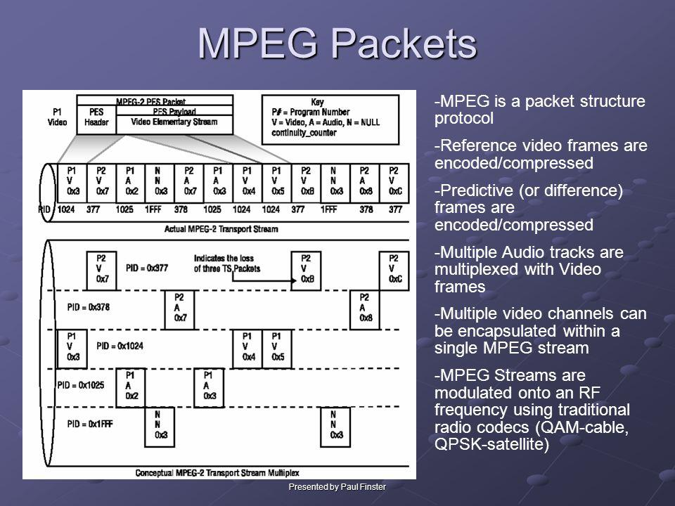 Presented by Paul Finster MPEG Packets -MPEG is a packet structure protocol -Reference video frames are encoded/compressed -Predictive (or difference)