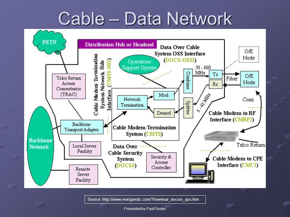 Presented by Paul Finster Cable – Data Network Source: http://www.nextgendc.com/?/seminar_docsis_qos.htm