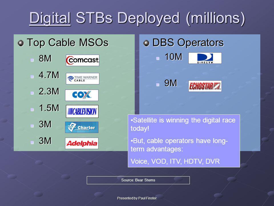 Presented by Paul Finster Digital STBs Deployed (millions) Top Cable MSOs 8M 8M 4.7M 4.7M 2.3M 2.3M 1.5M 1.5M 3M 3M DBS Operators 10M 10M 9M 9M Source