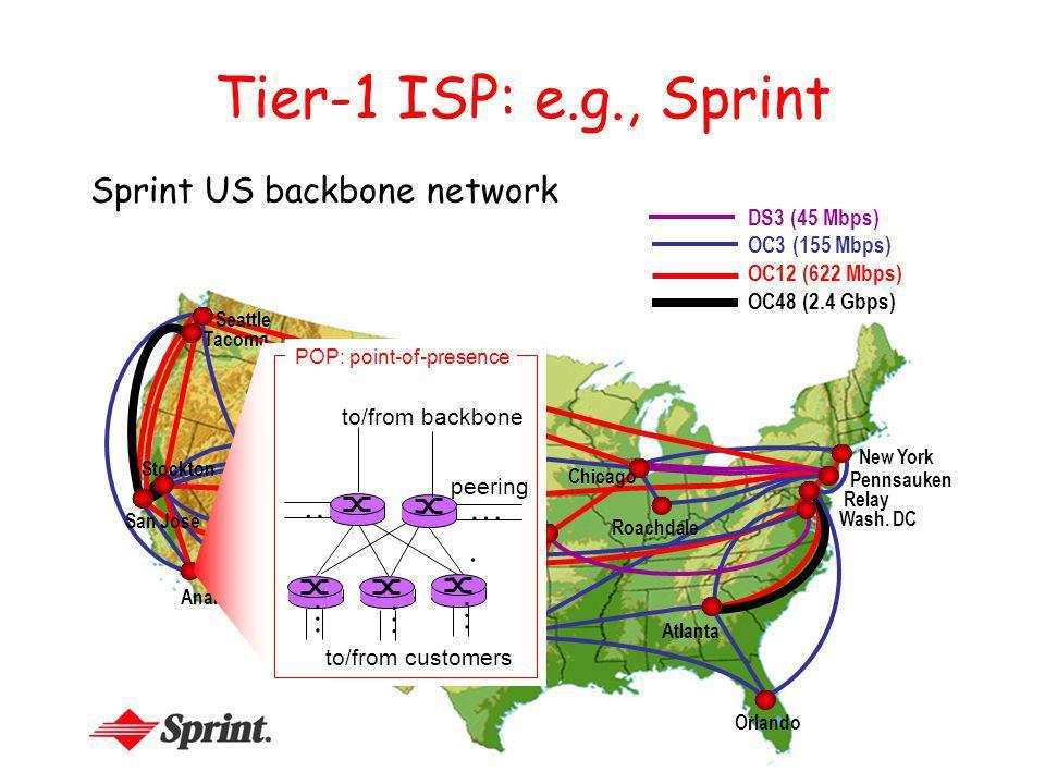 Tier-1 ISP: e.g., Sprint Sprint US backbone network Seattle Atlanta Chicago Roachdale Stockton San Jose Anaheim Fort Worth Orlando Kansas City Cheyenne New York Pennsauken Relay Wash.