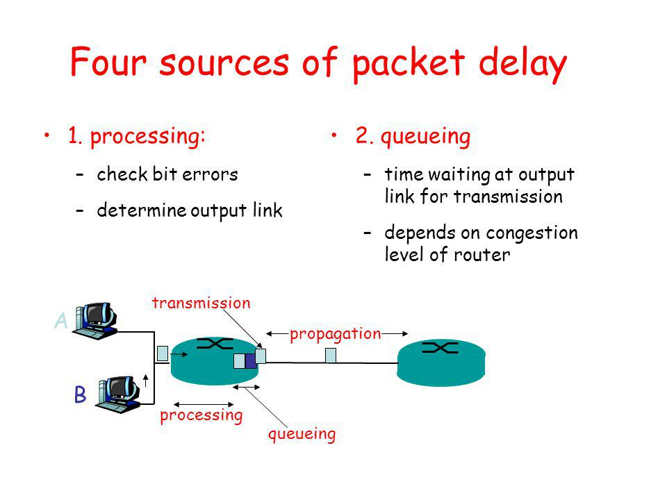 Four sources of packet delay 1.